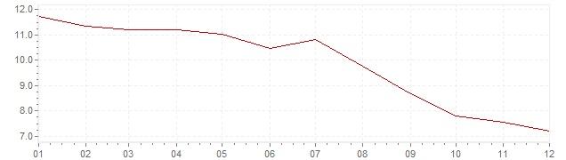 Chart - inflation Slovakia 1995 (CPI)