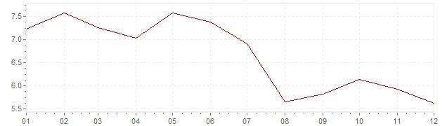 Grafiek - inflatie Slowakije 1998 (CPI)