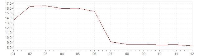 Graphik - Inflation Slovaquie 2000 (IPC)