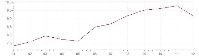 Grafiek - inflatie Slowakije 2003 (CPI)