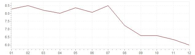 Chart - inflation Slovakia 2004 (CPI)