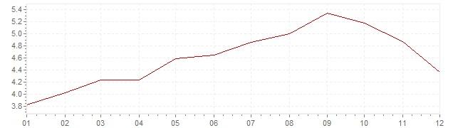 Grafiek - inflatie Slowakije 2008 (CPI)
