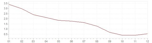 Graphik - Inflation Slovaquie 2009 (IPC)