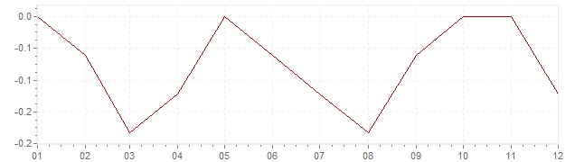 Graphik - Inflation Slovaquie 2014 (IPC)