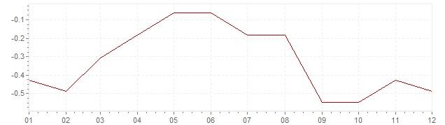 Chart - inflation Slovakia 2015 (CPI)