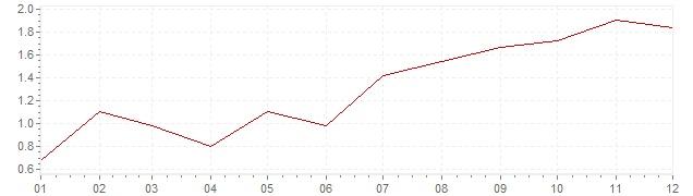 Grafiek - inflatie Slowakije 2017 (CPI)