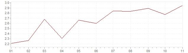 Grafiek - inflatie Slowakije 2019 (CPI)