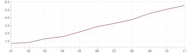 Chart - inflation Slovakia 2021 (CPI)