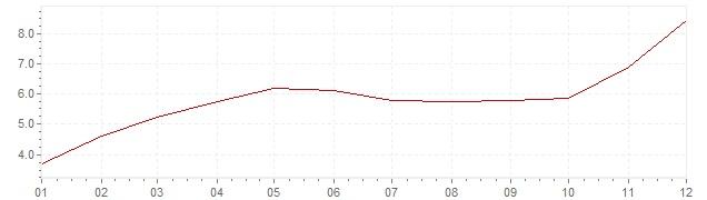 Graphik - Inflation Spanien 1956 (VPI)