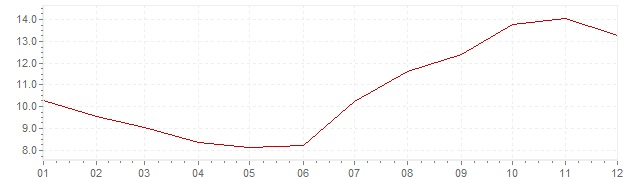 Chart - inflation Spain 1957 (CPI)