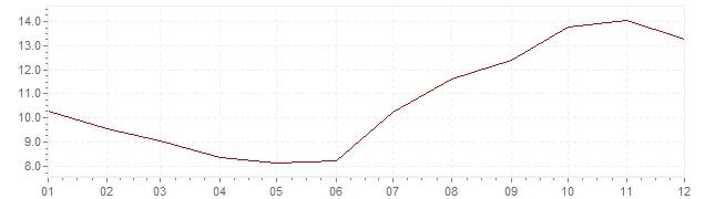 Gráfico - inflación de España en 1957 (IPC)