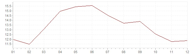 Chart - inflation Spain 1958 (CPI)