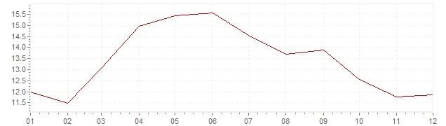Gráfico – inflação na Espanha em 1958 (IPC)