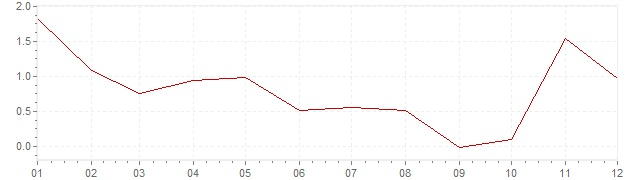 Chart - inflation Spain 1961 (CPI)