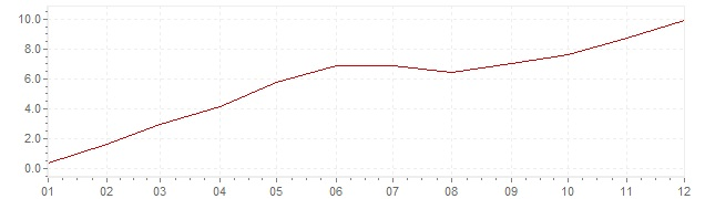 Chart - inflation Spain 1962 (CPI)