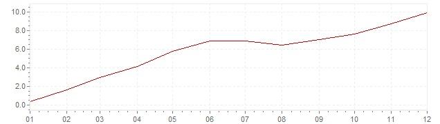 Gráfico – inflação na Espanha em 1962 (IPC)