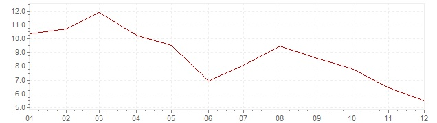 Grafiek - inflatie Spanje 1963 (CPI)