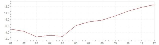 Gráfico – inflação na Espanha em 1964 (IPC)