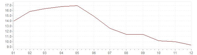 Chart - inflation Spain 1965 (CPI)