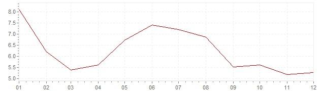 Graphik - Inflation Spanien 1966 (VPI)