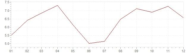 Grafiek - inflatie Spanje 1967 (CPI)