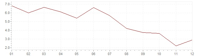 Chart - inflation Spain 1968 (CPI)