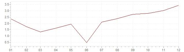 Grafiek - inflatie Spanje 1969 (CPI)