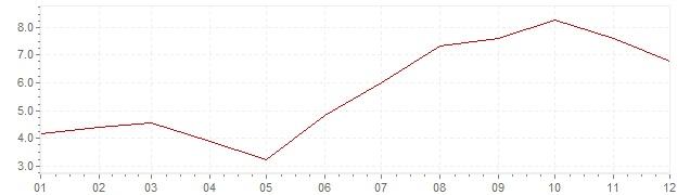 Graphik - Inflation Espagne 1970 (IPC)