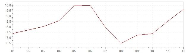 Grafico - inflazione Spagna 1971 (CPI)