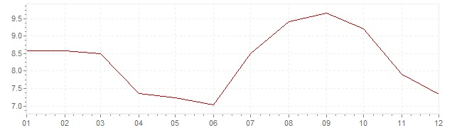 Chart - inflation Spain 1972 (CPI)