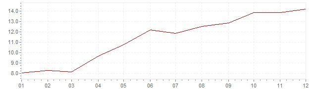 Chart - inflation Spain 1973 (CPI)