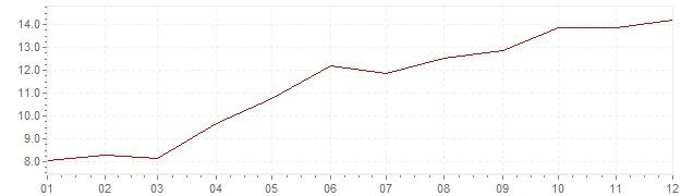 Grafiek - inflatie Spanje 1973 (CPI)