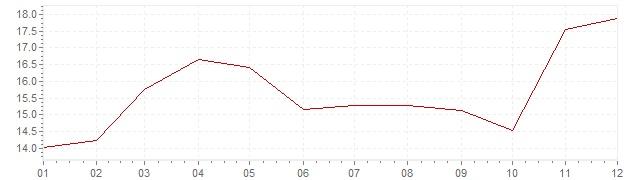 Grafiek - inflatie Spanje 1974 (CPI)