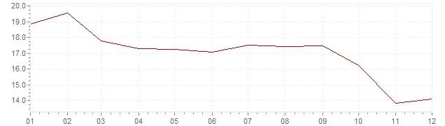 Grafiek - inflatie Spanje 1975 (CPI)