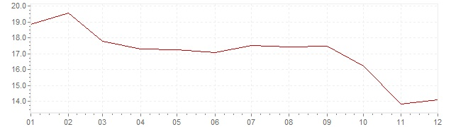 Graphik - Inflation Espagne 1975 (IPC)