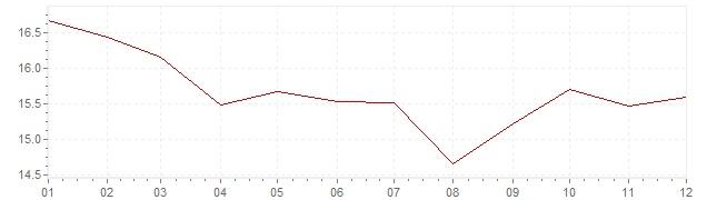 Gráfico – inflação na Espanha em 1979 (IPC)