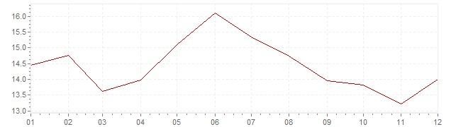 Gráfico – inflação na Espanha em 1982 (IPC)