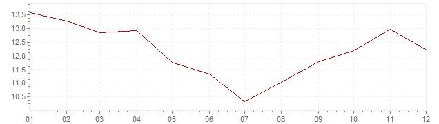 Graphik - Inflation Espagne 1983 (IPC)