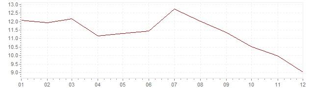 Gráfico – inflação na Espanha em 1984 (IPC)