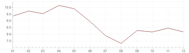 Graphik - Inflation Espagne 1985 (IPC)