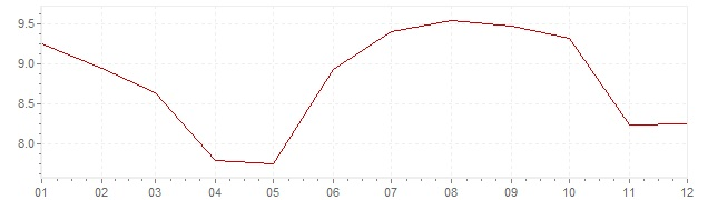 Chart - inflation Spain 1986 (CPI)