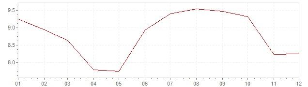 Grafiek - inflatie Spanje 1986 (CPI)