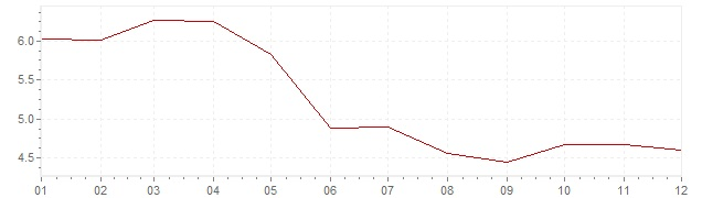 Chart - inflation Spain 1987 (CPI)