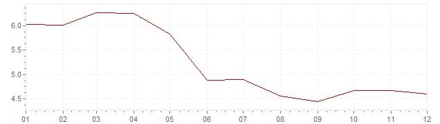 Grafiek - inflatie Spanje 1987 (CPI)