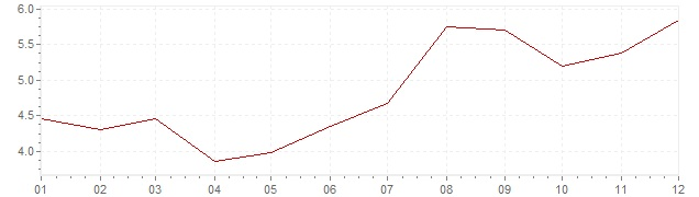 Grafiek - inflatie Spanje 1988 (CPI)