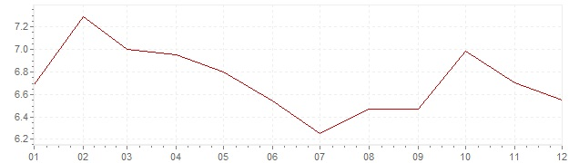 Chart - inflation Spain 1990 (CPI)