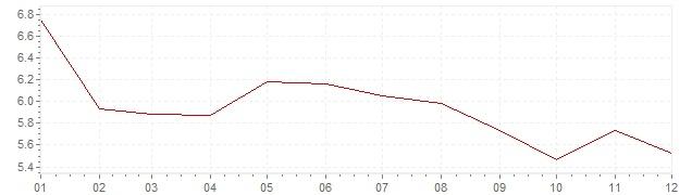 Grafiek - inflatie Spanje 1991 (CPI)