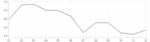 Grafico - inflazione Spagna 1992 (CPI)