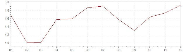 Grafico - inflazione Spagna 1993 (CPI)