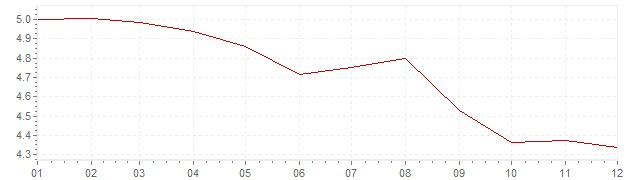 Chart - inflation Spain 1994 (CPI)